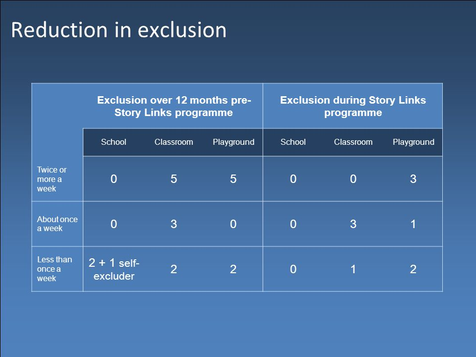 Reduction in exclusion Exclusion over 12 months pre- Story Links programme Exclusion during Story Links programme SchoolClassroomPlaygroundSchoolClassroomPlayground Twice or more a week 055003 About once a week 030031 Less than once a week 2 + 1 self- excluder 22012