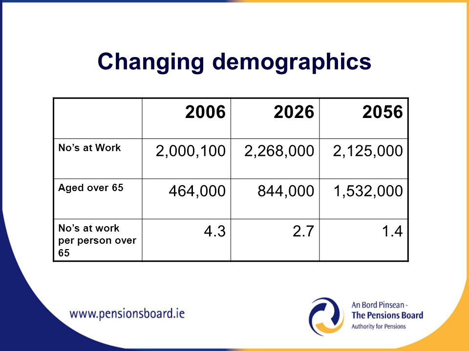 Changing demographics No's at Work 2,000,1002,268,0002,125,000 Aged over ,000844,0001,532,000 No's at work per person over