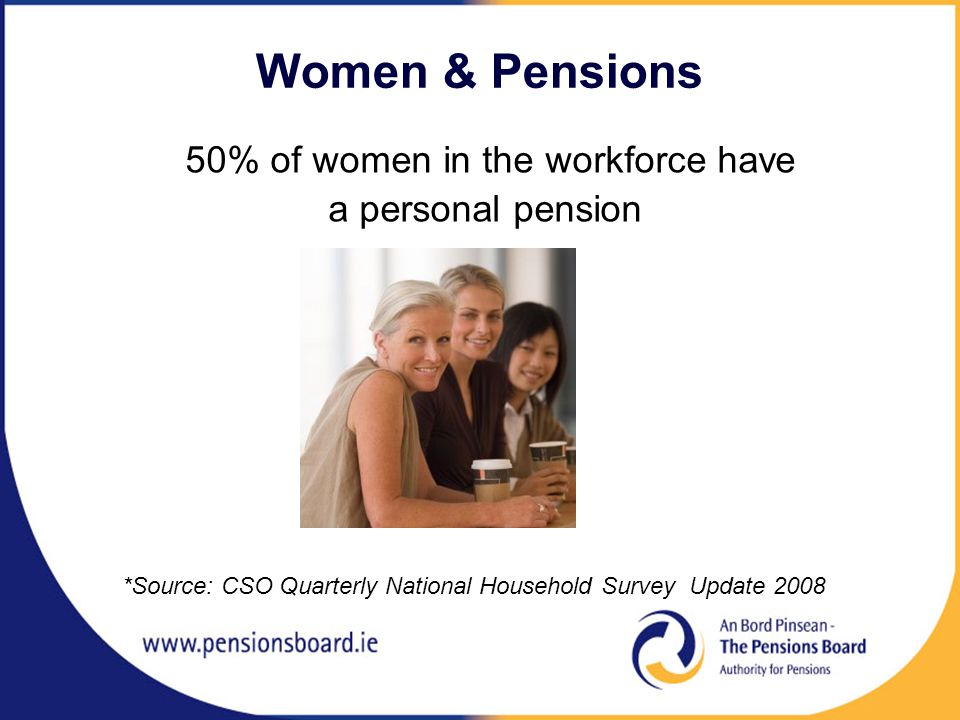 Women & Pensions 50% of women in the workforce have a personal pension *Source: CSO Quarterly National Household Survey Update 2008