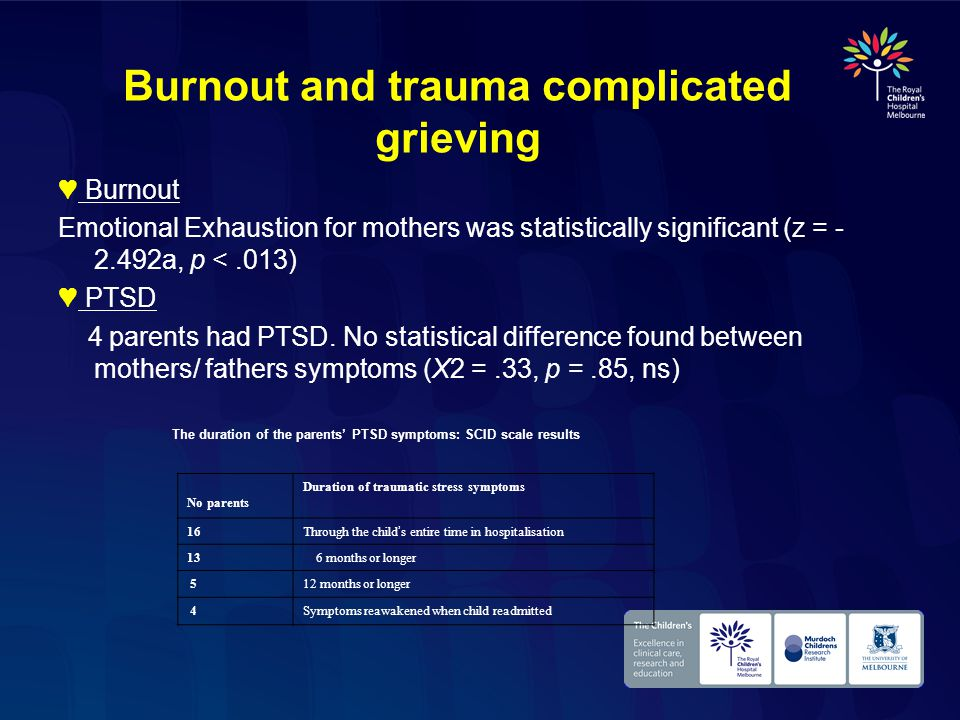 Burnout and trauma complicated grieving ♥ Burnout Emotional Exhaustion for mothers was statistically significant (z = - 2.492a, p <.013) ♥ PTSD 4 parents had PTSD.