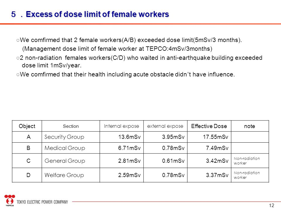 12 5. Excess of dose limit of female workers ○We comfirmed that 2 female workers(A/B) exceeded dose limit(5mSv/3 months).