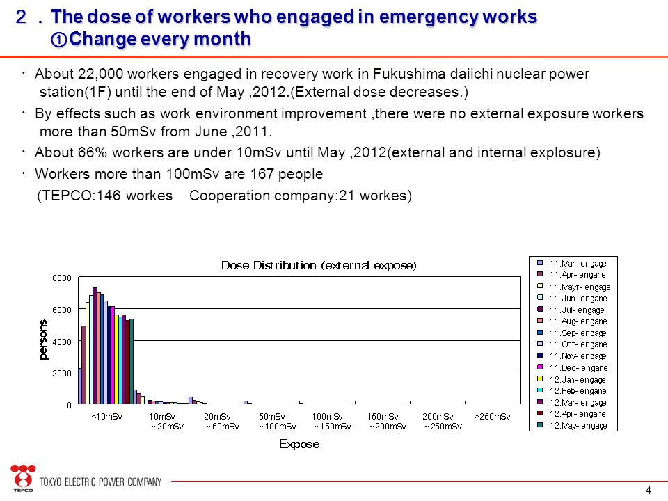 4 ・ About 22,000 workers engaged in recovery work in Fukushima daiichi nuclear power station(1F) until the end of May,2012.(External dose decreases.) ・ By effects such as work environment improvement,there were no external exposure workers more than 50mSv from June,2011.