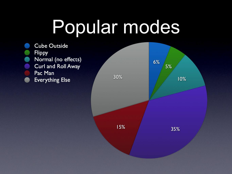 Popular modes