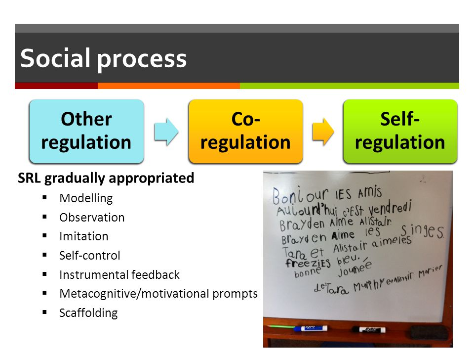 Social process Other regulation Co- regulation Self- regulation SRL gradually appropriated  Modelling  Observation  Imitation  Self-control  Inst