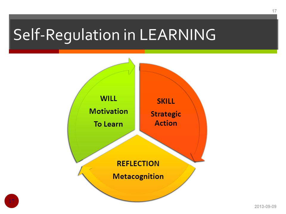 Self-Regulation in LEARNING 2013-09-09 17 SKILL Strategic Action REFLECTION Metacognition WILL Motivation To Learn