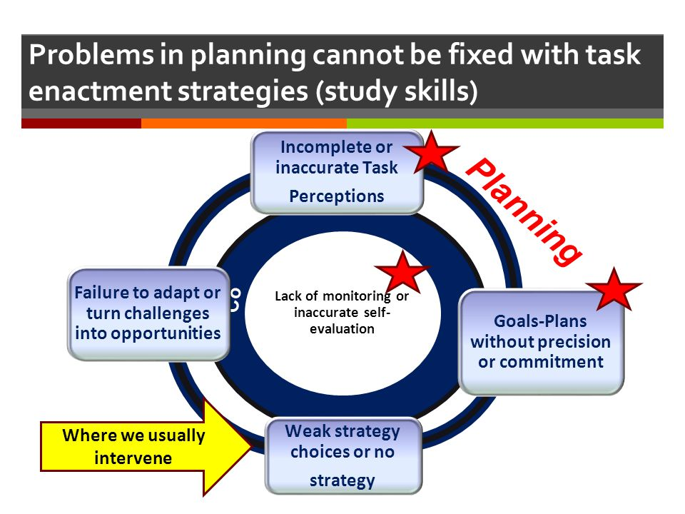 Problems in planning cannot be fixed with task enactment strategies (study skills) Lack of monitoring or inaccurate self- evaluation Incomplete or ina