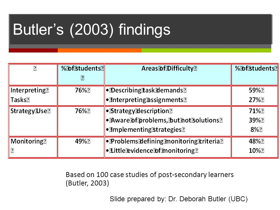 Based on 100 case studies of post-secondary learners (Butler, 2003) Slide prepared by: Dr. Deborah Butler (UBC) Butler's (2003) findings