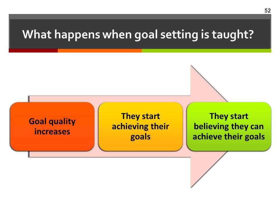 What happens when goal setting is taught? Goal quality increases They start achieving their goals They start believing they can achieve their goals 52