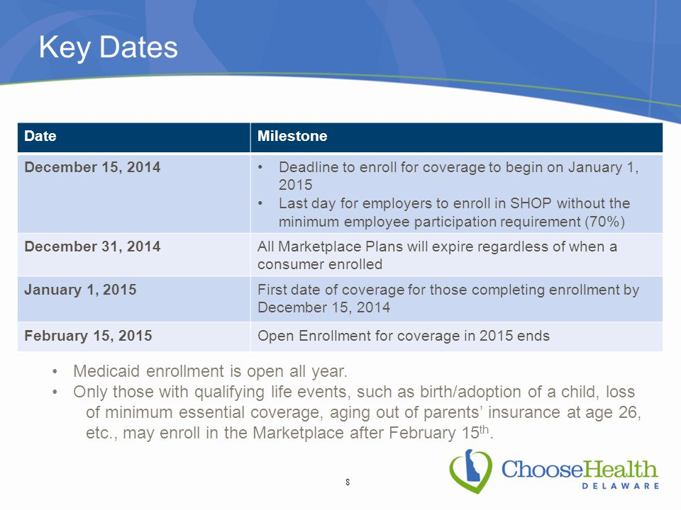 Key Dates DateMilestone December 15, 2014Deadline to enroll for coverage to begin on January 1, 2015 Last day for employers to enroll in SHOP without the minimum employee participation requirement (70%) December 31, 2014All Marketplace Plans will expire regardless of when a consumer enrolled January 1, 2015First date of coverage for those completing enrollment by December 15, 2014 February 15, 2015Open Enrollment for coverage in 2015 ends 8 Medicaid enrollment is open all year.