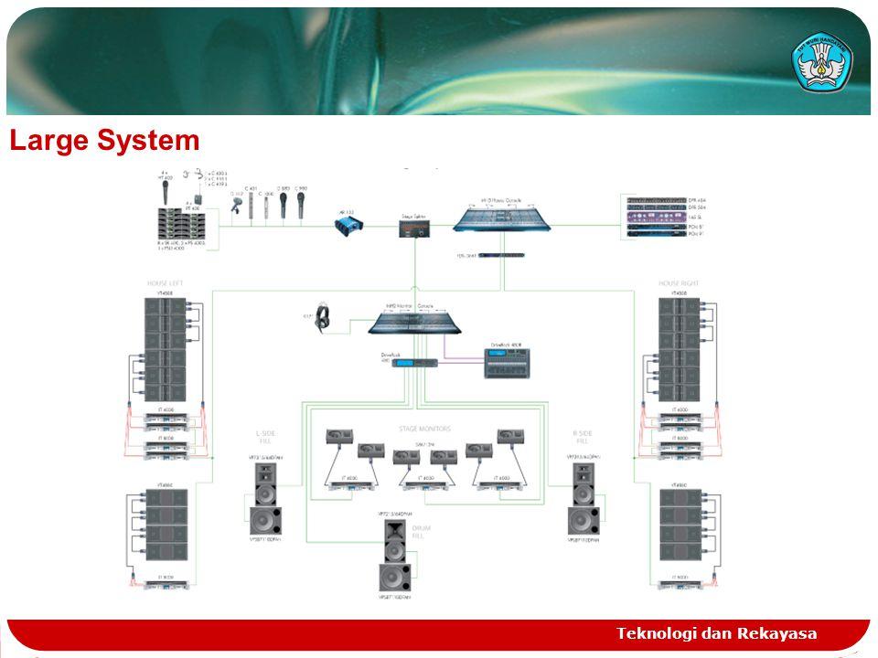 Teknologi dan Rekayasa Large System