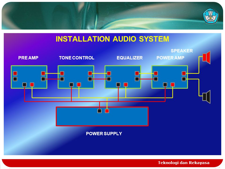 Teknologi dan Rekayasa INSTALLATION AUDIO SYSTEM SPEAKER PRE AMP TONE CONTROL EQUALIZER POWER AMP POWER SUPPLY