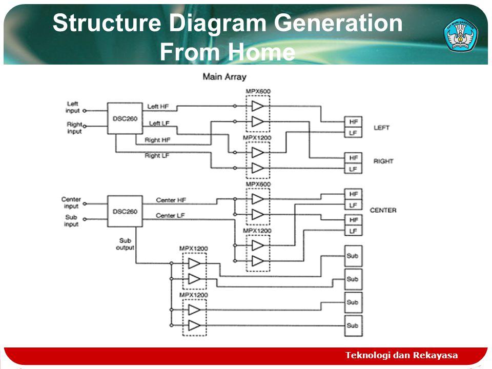 Structure Diagram Generation From Home Teknologi dan Rekayasa