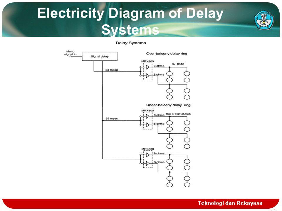 Electricity Diagram of Delay Systems Teknologi dan Rekayasa