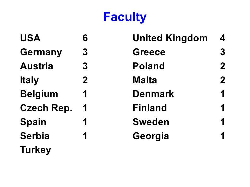 USA6United Kingdom4 Germany3Greece3 Austria3Poland2 Italy2Malta2 Belgium1Denmark1 Czech Rep.1Finland1 Spain1Sweden1 Serbia1Georgia1 Turkey Faculty