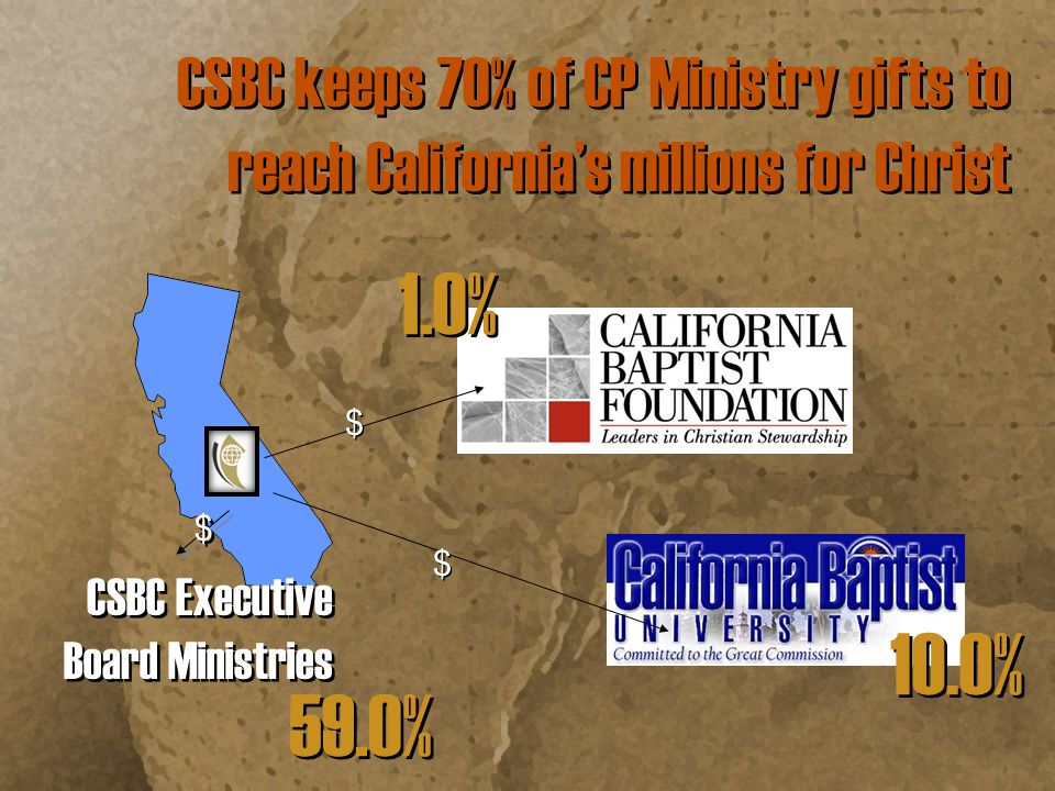 Southern Baptist Convention Executive Committee 30% CSBC Ministry Resource Center Fresno, California California both gives and receives Cooperative Program dollars $ $ In 2011 NAMB received $442,500 from CSBC CP giving CSBC Received back $3,348,000