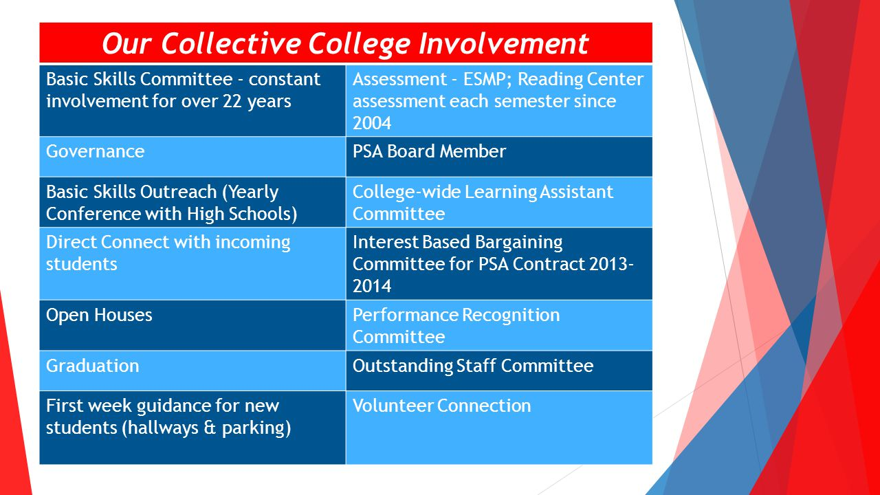 Our Collective College Involvement Basic Skills Committee - constant involvement for over 22 years Assessment - ESMP; Reading Center assessment each semester since 2004 GovernancePSA Board Member Basic Skills Outreach (Yearly Conference with High Schools) College-wide Learning Assistant Committee Direct Connect with incoming students Interest Based Bargaining Committee for PSA Contract 2013- 2014 Open HousesPerformance Recognition Committee GraduationOutstanding Staff Committee First week guidance for new students (hallways & parking) Volunteer Connection