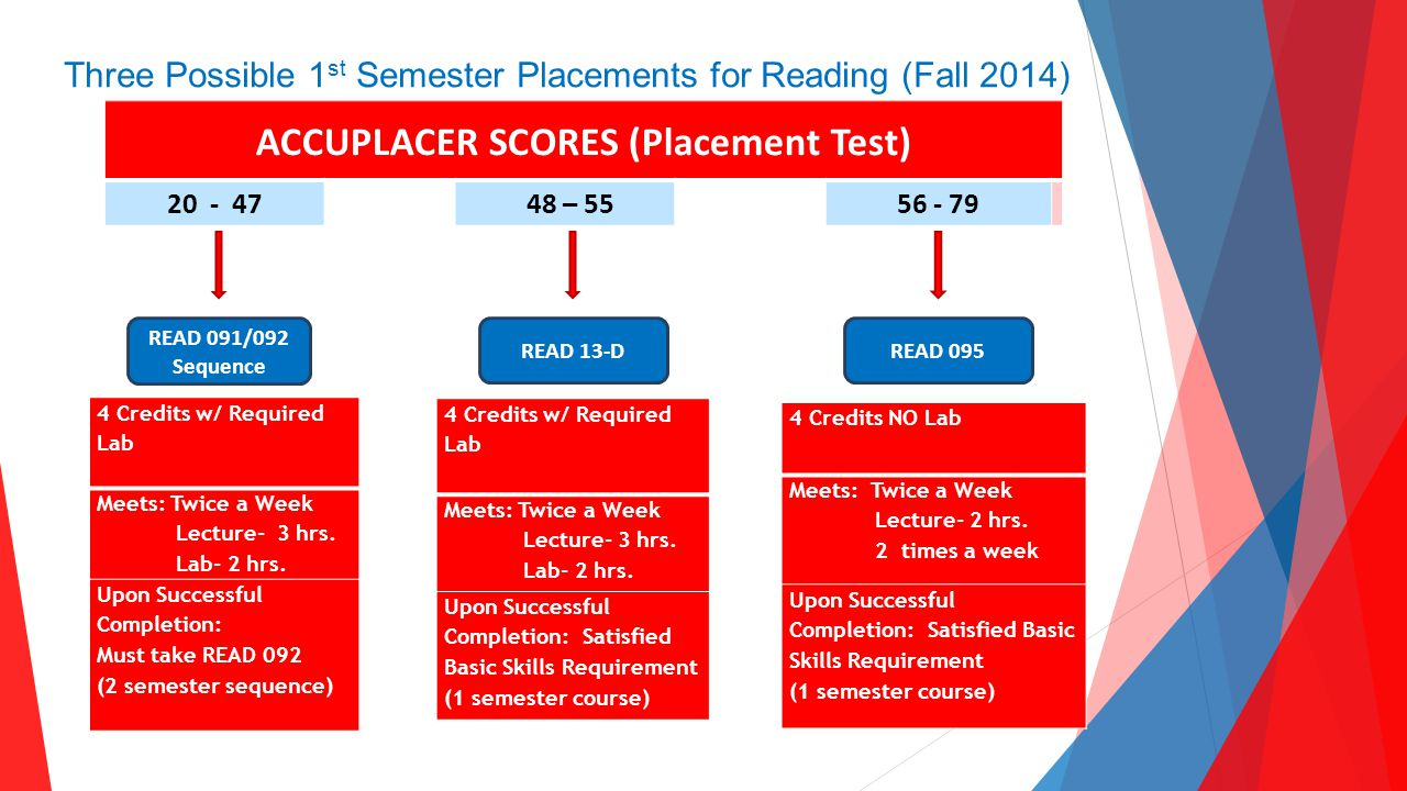 Outstanding Staff Committee ACCUPLACER SCORES (Placement Test) 20 - 47 48 – 55 56 - 79 READ 091/092 Sequence READ 13-D READ 095 Three Possible 1 st Semester Placements for Reading (Fall 2014) 4 Credits w/ Required Lab Meets: Twice a Week Lecture- 3 hrs.