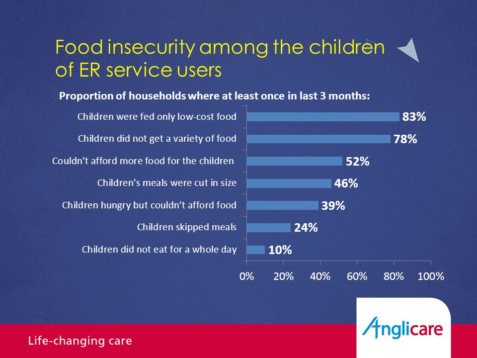 Frequency of food insecurity among children (3 month period)