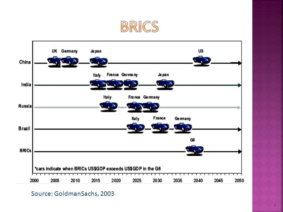 3 Source: GoldmanSachs, 2003