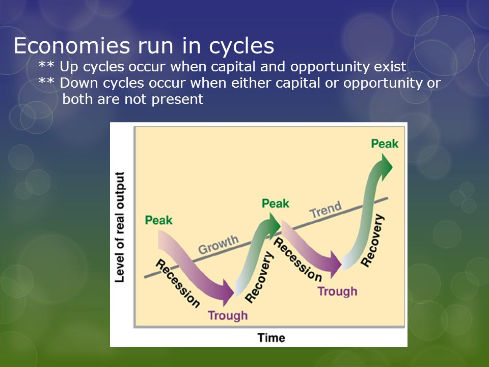 Economies run in cycles ** Up cycles occur when capital and opportunity exist ** Down cycles occur when either capital or opportunity or both are not present