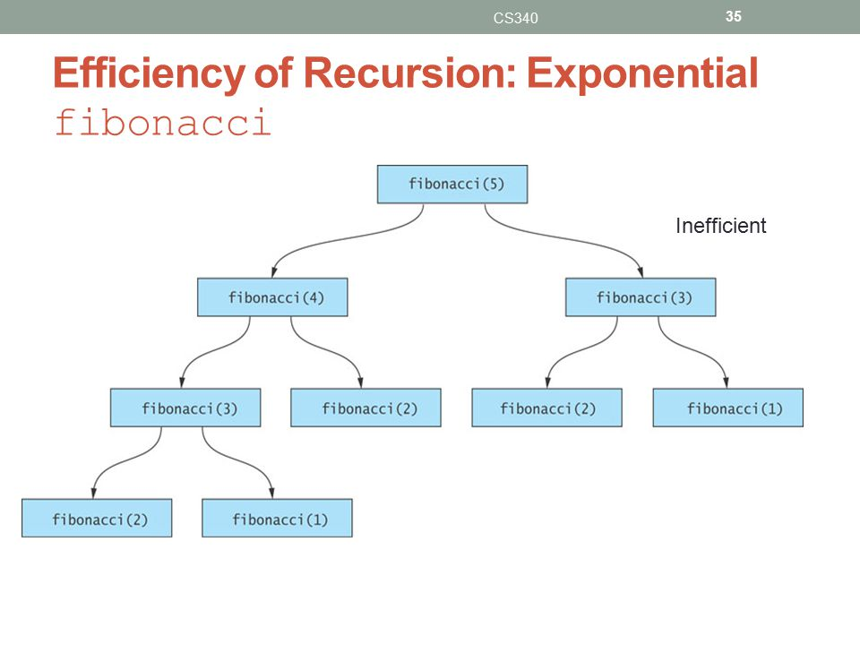 Efficiency of Recursion: Exponential fibonacci CS340 35 Inefficient