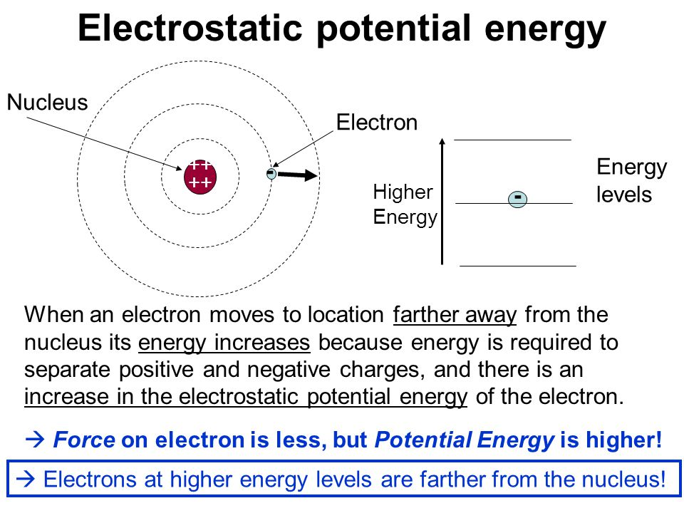 ++ When an electron moves to location farther away from the nucleus its energy increases because energy is required to separate positive and negative charges, and there is an increase in the electrostatic potential energy of the electron.