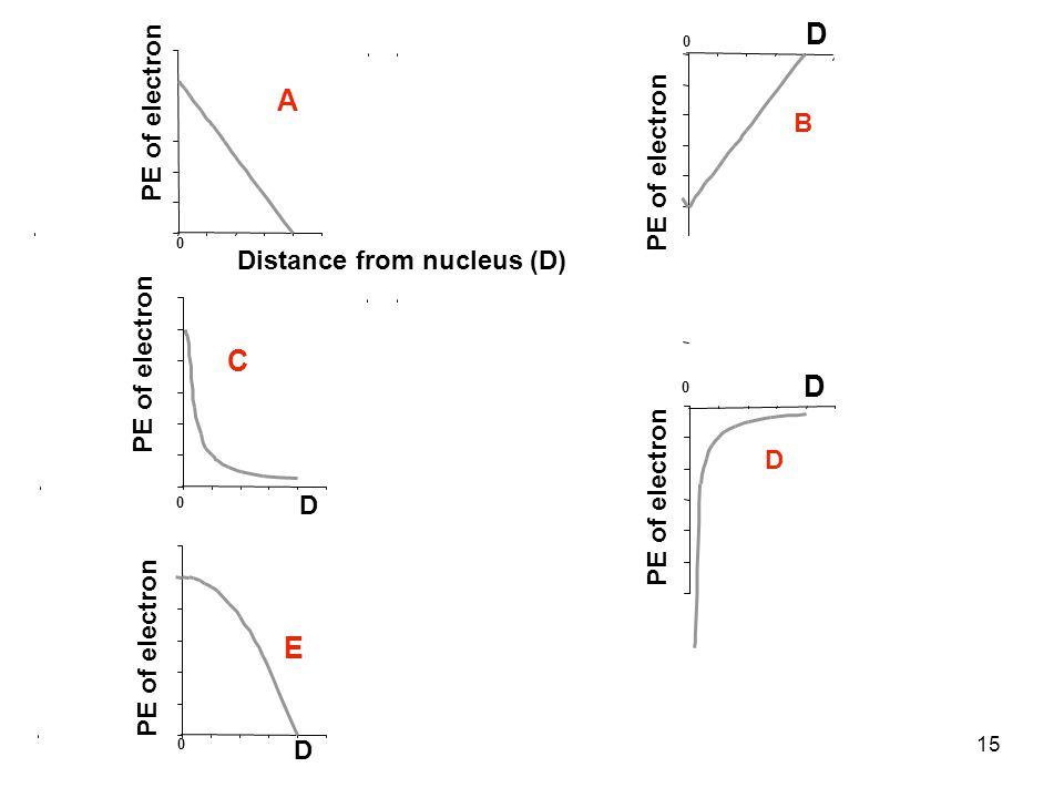 16 Distance from nucleus 0 PE of electron D 0 D 0 D 0 E B A C (PE as function of D) = -ke 2 D Correct answer: PE has 1/D relationship D gets really small..then PE really large & negative.