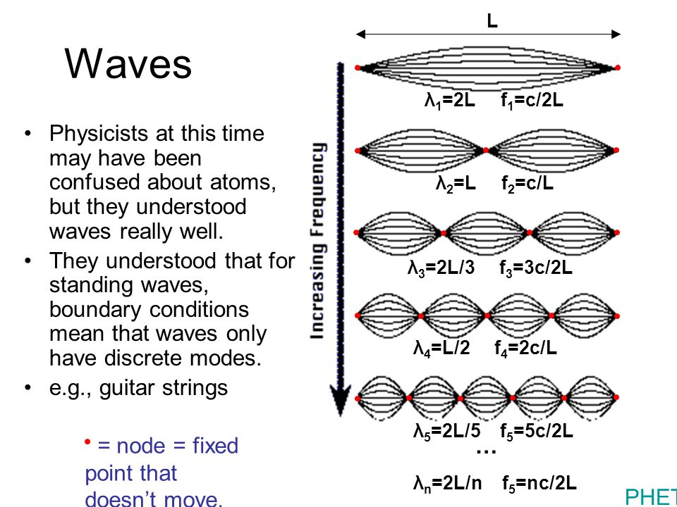 Waves Physicists at this time may have been confused about atoms, but they understood waves really well.