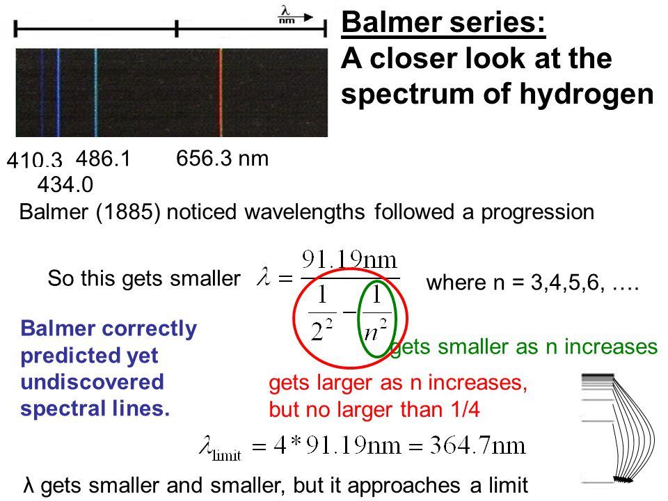 λ gets smaller and smaller, but it approaches a limit gets smaller as n increases gets larger as n increases, but no larger than 1/4 Balmer correctly predicted yet undiscovered spectral lines.
