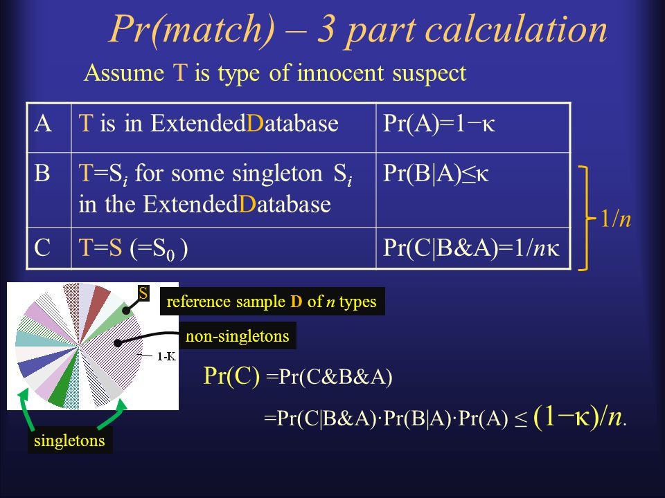 Pr(match) – analysis Construct the ExtendedDatabase of size n by including the crime stain S (condition on S).