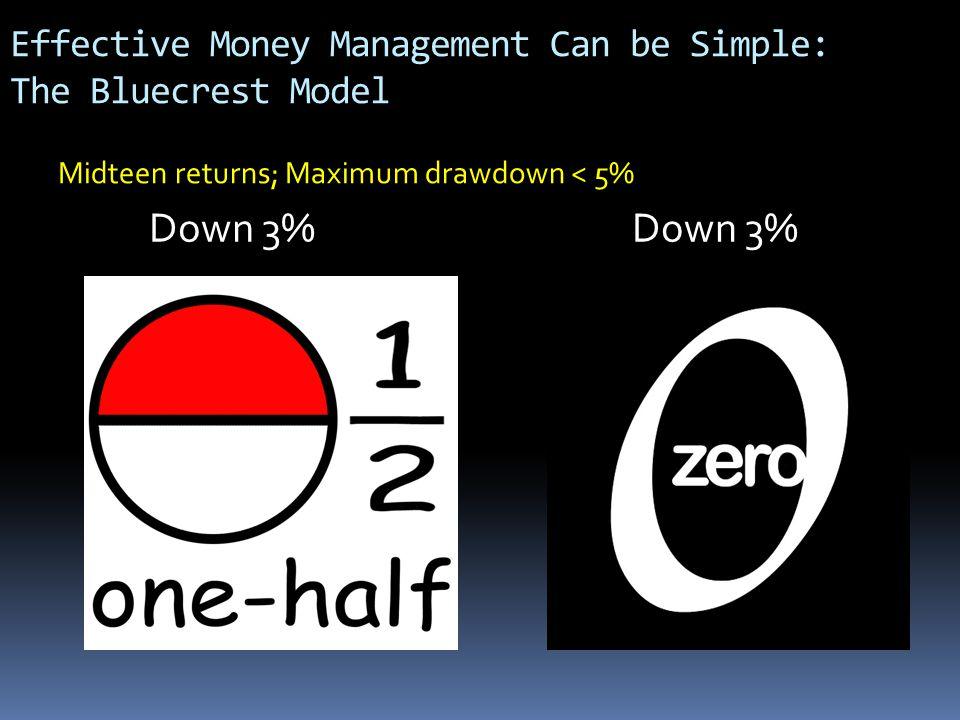 Effective Money Management Can be Simple: The Bluecrest Model Down 3% Midteen returns; Maximum drawdown < 5% Down 3%