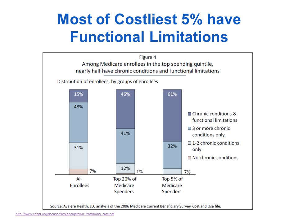 Most of Costliest 5% have Functional Limitations http://www.cahpf.org/docuserfiles/georgetown_trnsfrming_care.pdf