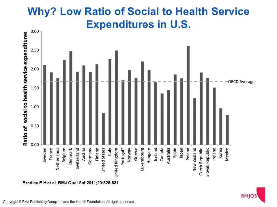 Why. Low Ratio of Social to Health Service Expenditures in U.S.