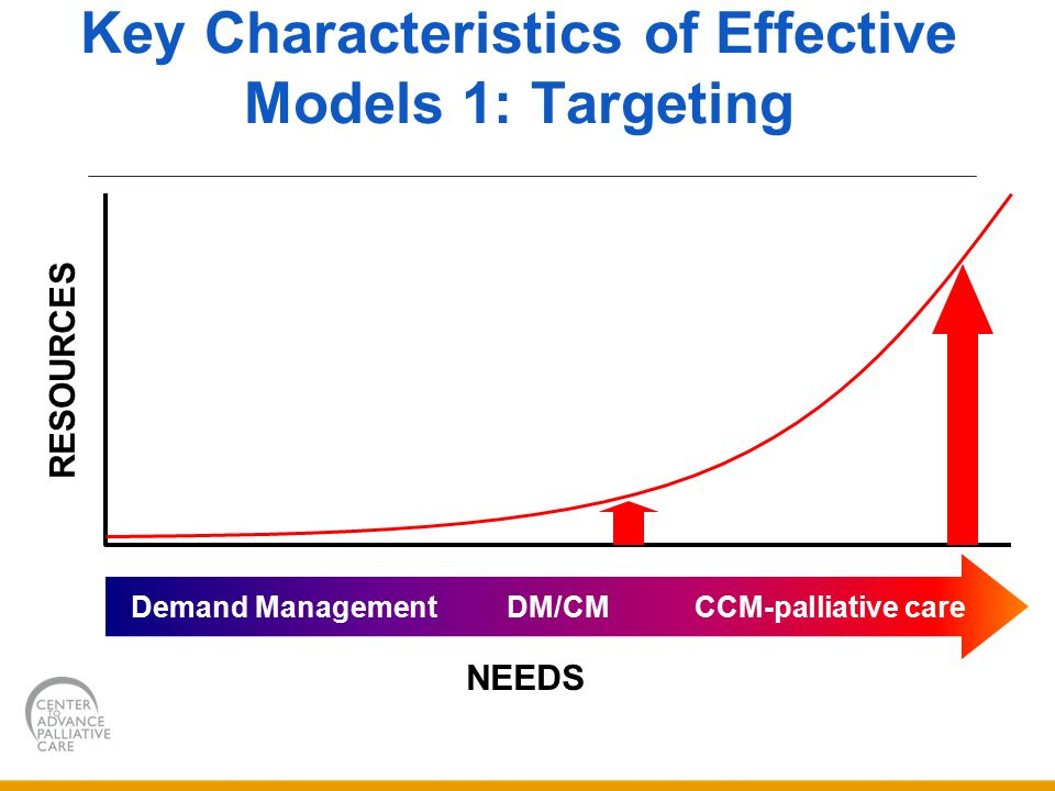 Key Characteristics of Effective Models 1: Targeting Demand Management DM/CM CCM-palliative care RESOURCES NEEDS