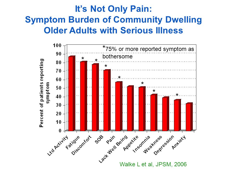 It's Not Only Pain: Symptom Burden of Community Dwelling Older Adults with Serious Illness Walke L et al, JPSM, 2006 * * * * * * * * 75% or more reported symptom as bothersome