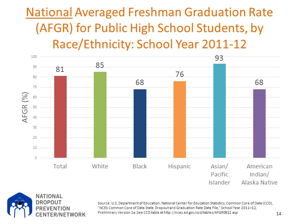 National Averaged Freshman Graduation Rate (AFGR) for Public High School Students, by Race/Ethnicity: School Year 2011-12 14 Source: U.S. Department o