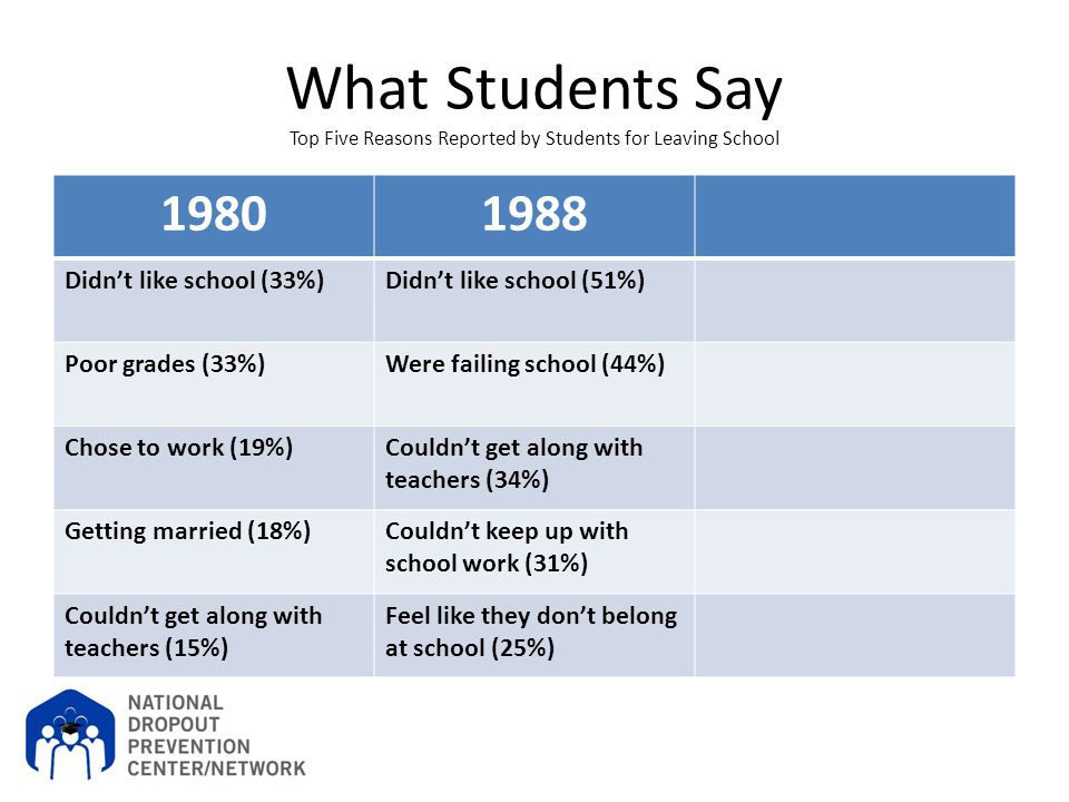 What Students Say Top Five Reasons Reported by Students for Leaving School 19801988 Didn't like school (33%)Didn't like school (51%) Poor grades (33%)