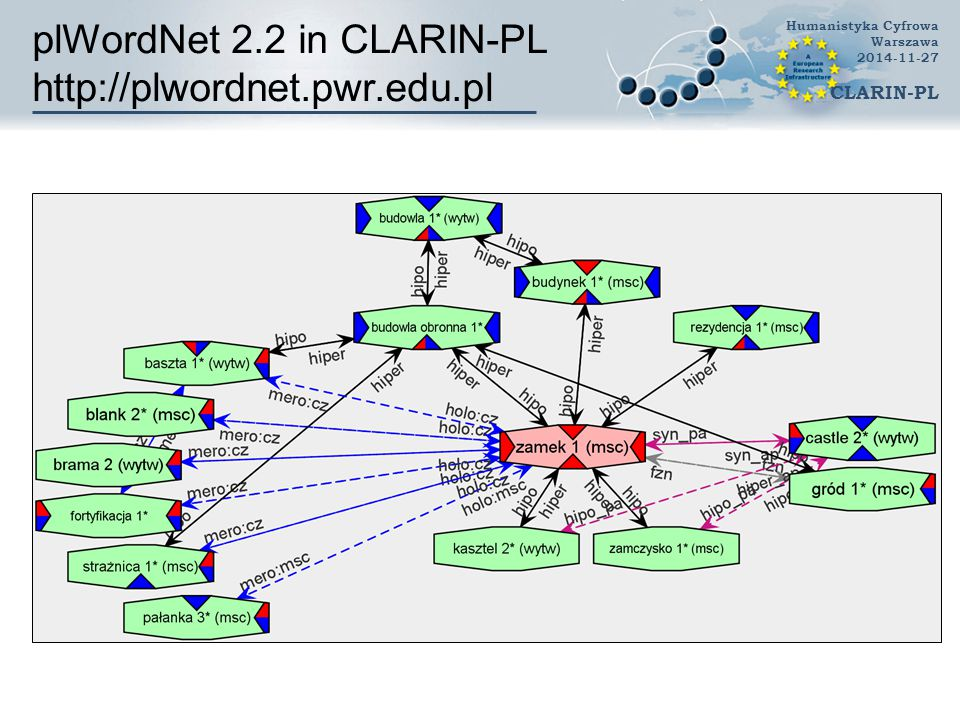 plWordNet 2.2 in CLARIN-PL http://plwordnet.pwr.edu.pl Humanistyka Cyfrowa Warszawa 2014-11-27 CLARIN-PL