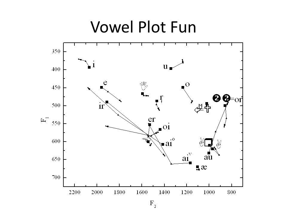 Vowel Plot Fun