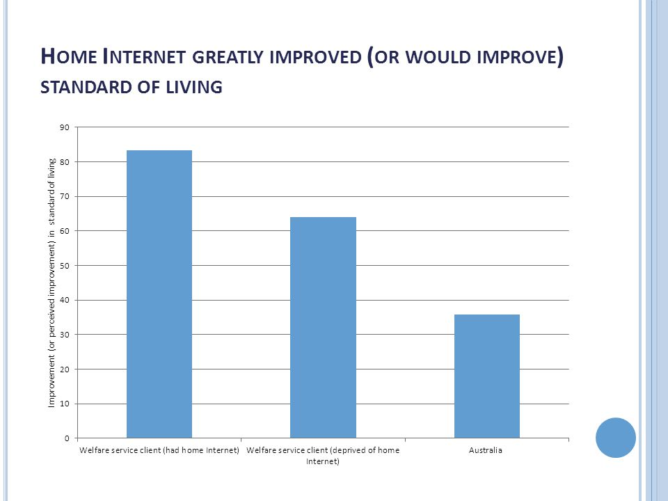 H OME I NTERNET GREATLY IMPROVED ( OR WOULD IMPROVE ) STANDARD OF LIVING
