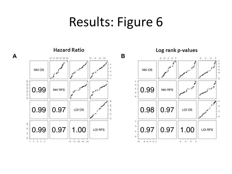 Results: Figure 6 Hazard Ratio Log rank p-values