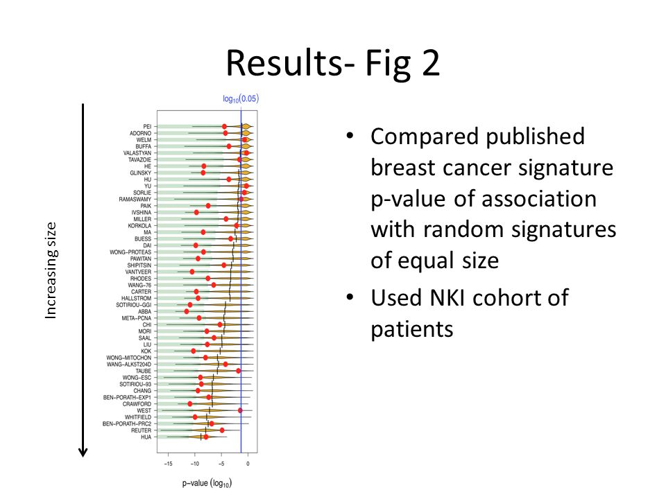 Results- Fig 2 Compared published breast cancer signature p-value of association with random signatures of equal size Used NKI cohort of patients Increasing size