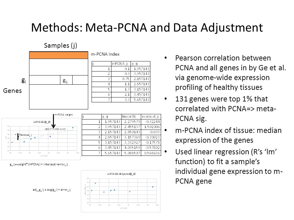 Methods: Meta-PCNA and Data Adjustment Pearson correlation between PCNA and all genes in by Ge et al. via genome-wide expression profiling of healthy