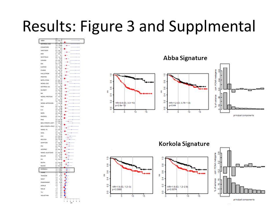 Results: Figure 3 and Supplmental Korkola Signature Abba Signature