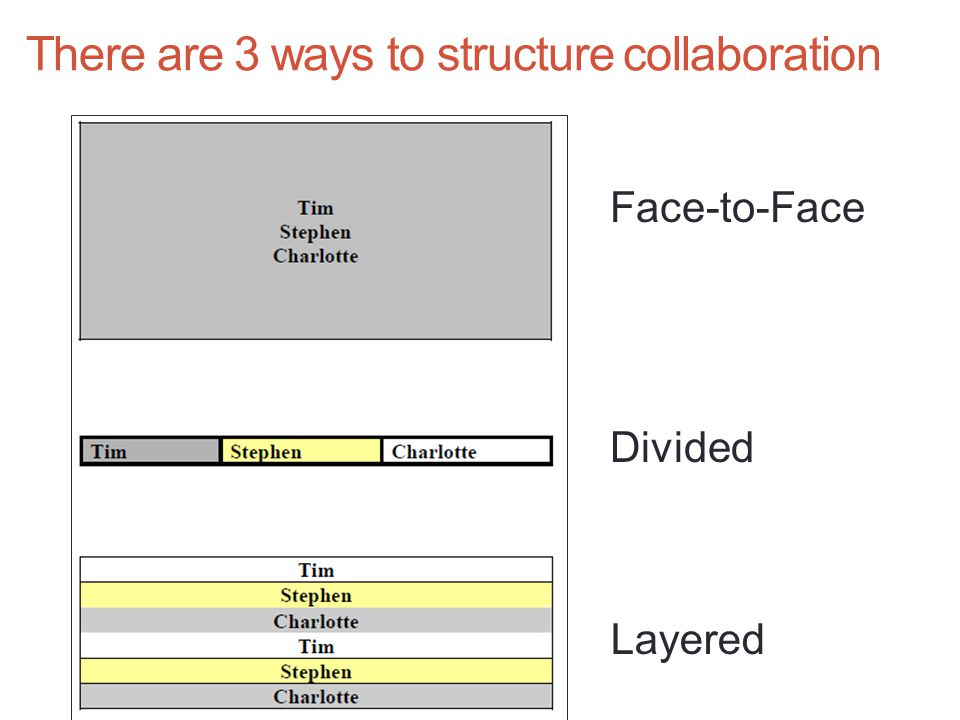 There are 3 ways to structure collaboration Face-to-Face Divided Layered