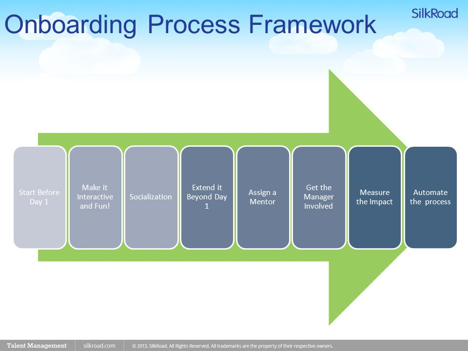 Onboarding Process Framework Start Before Day 1 Make it Interactive and Fun.