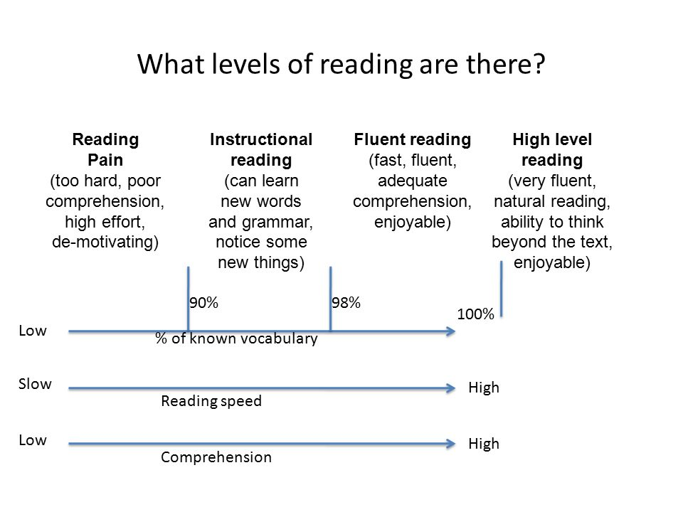 What levels of reading are there? Slow Reading speed High Low % of known vocabulary 100% Low Comprehension High 90% 98% Reading Pain (too hard, poor c