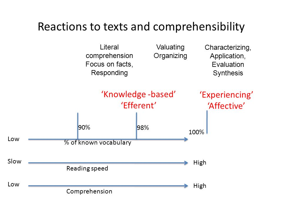 Reactions to texts and comprehensibility Slow Reading speed High Low % of known vocabulary 100% Low Comprehension High 90% 98% Characterizing, Application, Evaluation Synthesis Valuating Organizing Literal comprehension Focus on facts, Responding 'Knowledge -based' 'Efferent' 'Experiencing' 'Affective'