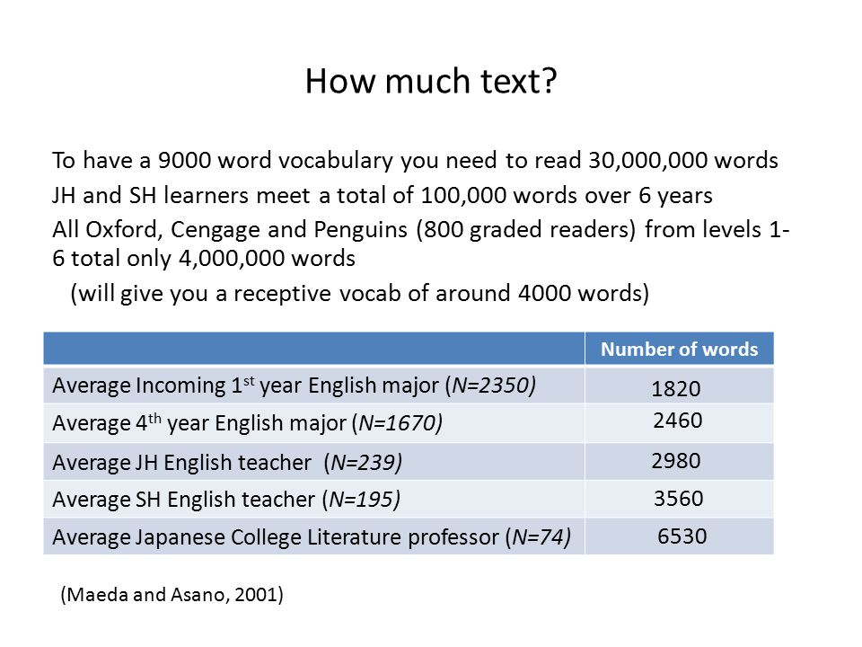 How much text? To have a 9000 word vocabulary you need to read 30,000,000 words JH and SH learners meet a total of 100,000 words over 6 years All Oxfo
