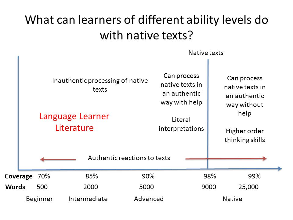 What can learners of different ability levels do with native texts.